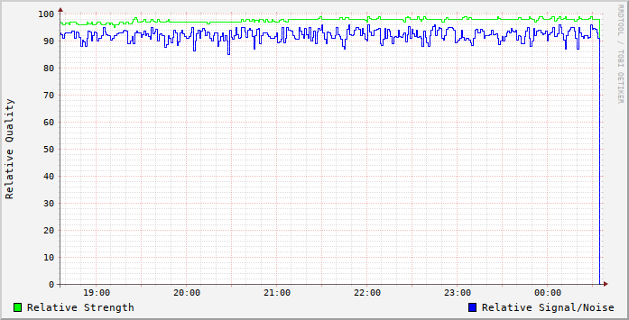 Signal Graph 2